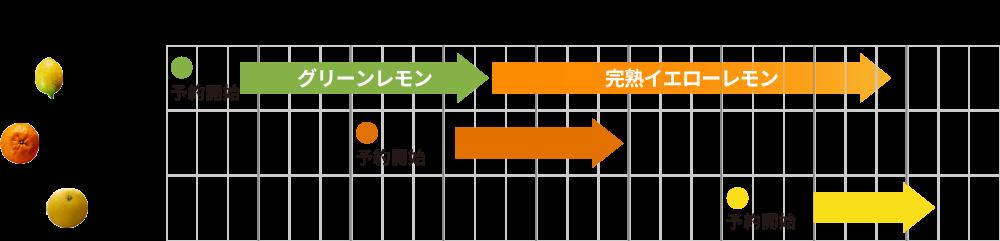 旬カレンダー(自然栽培)